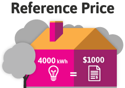 Reference Price - NSW