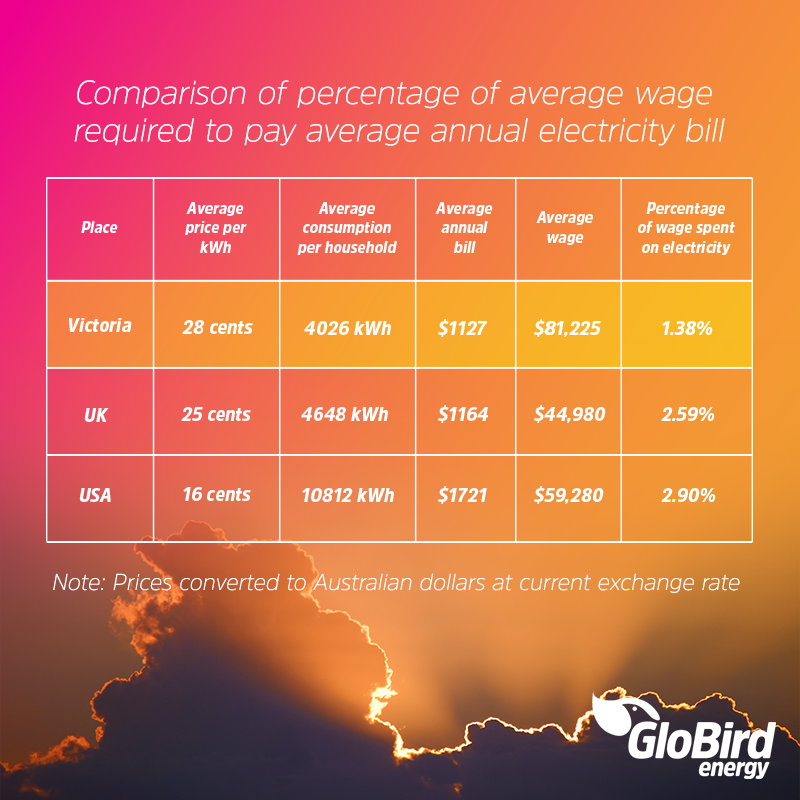 How much are Victorians paying for electricity … in relative terms?