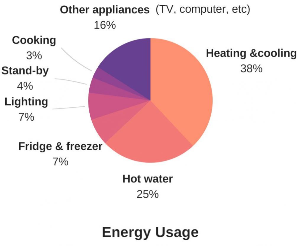 Winter is coming: 7 things to do now to reduce your winter energy bills