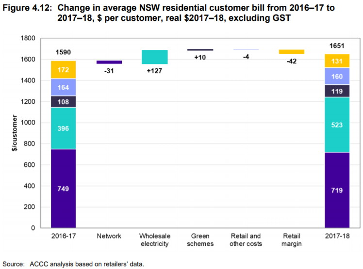 The state of electricity - according to the ACCC