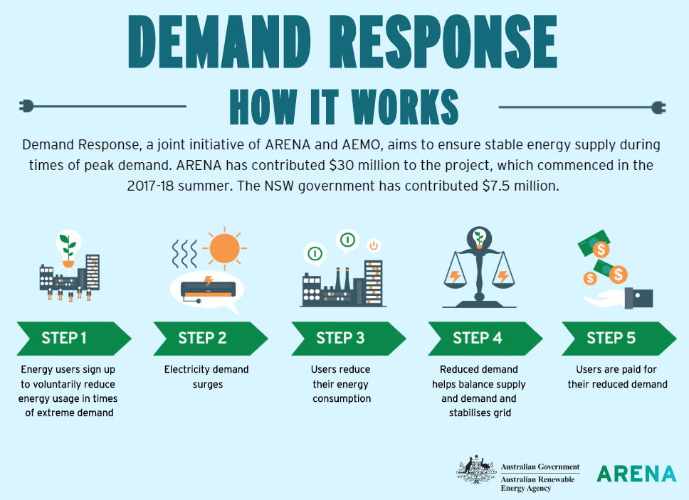 How will wholesale demand response impact on you?